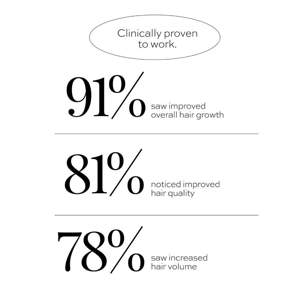 clinically study results